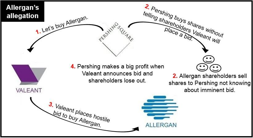 Allergan's allegation.
