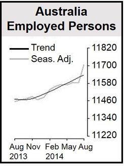 Australia Employed Persons