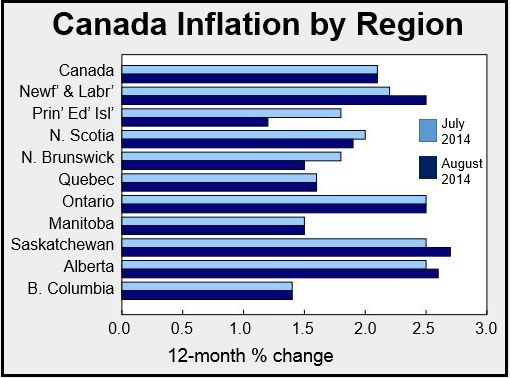 Canada Inflation by Region