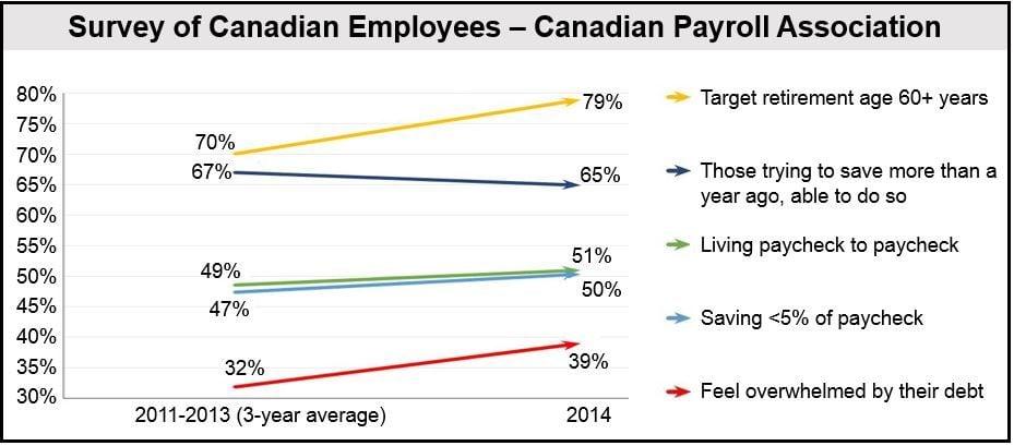 Canadian Employee Survey