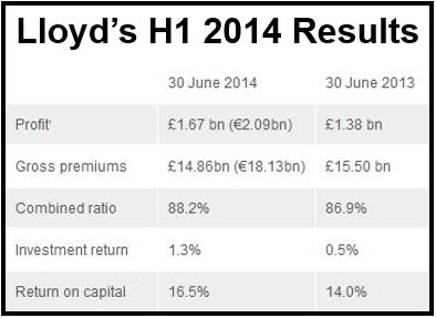 Lloyd's of London financial results