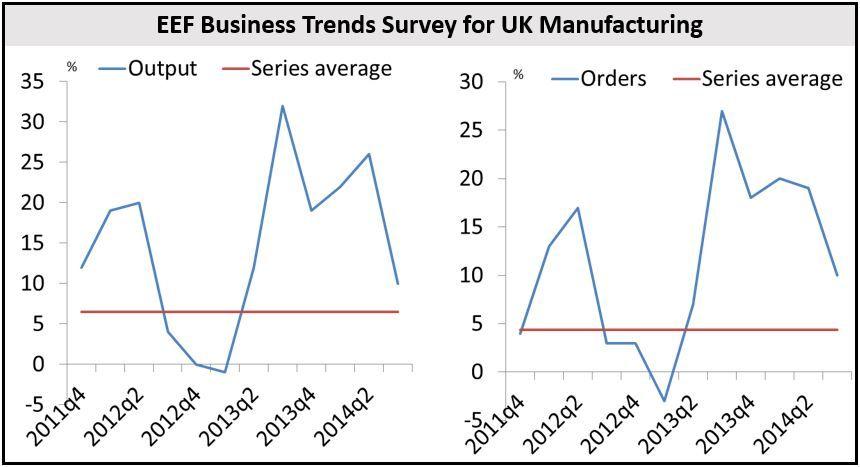 EEF Business Trends Survery (UK)