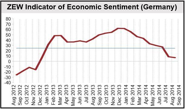 German Economic Sentiment (ZEW)