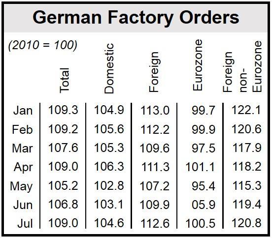 German Factory Orders 2014