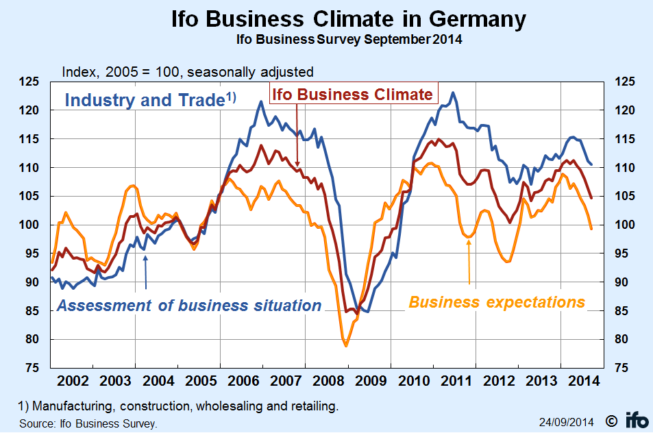 Ifo Business Climate in Germany