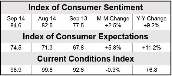 Index of Consumer Sentiment