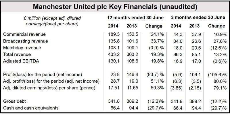 Manchester United Financials