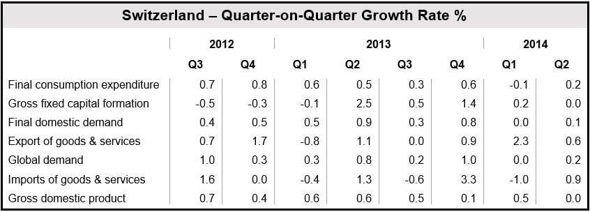 Swiss GDP quarterly figures