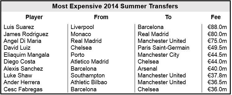 Summer window top ten transfer fees