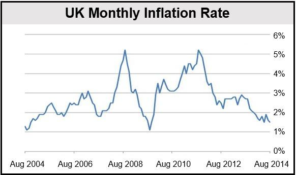 UK August Inflation