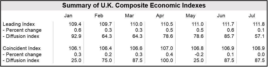 UK July Leading Economic Index