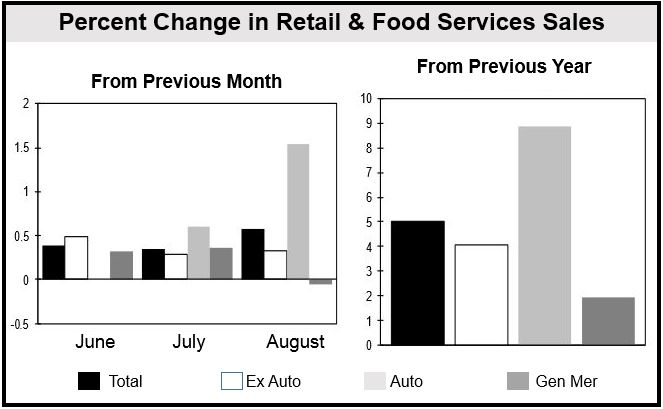 US August Retail Sales