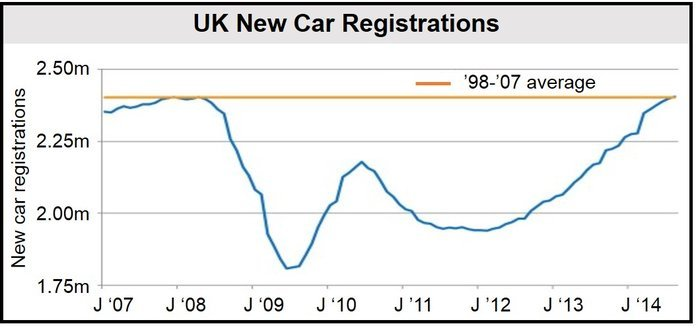 New Car Registrations UK