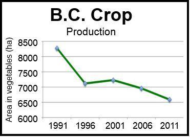 B.C. Crop Production