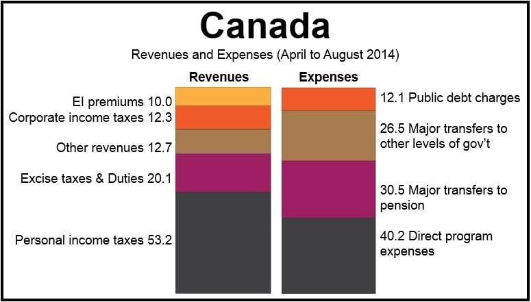 Canada Trade Deficit Apr-Aug 2014