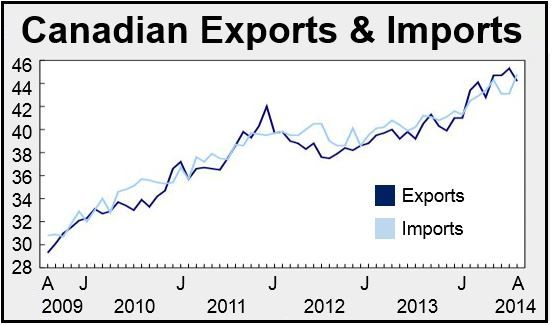 Canadian trade deficit