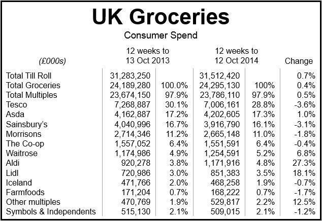 UK Grocery - Tesco falls