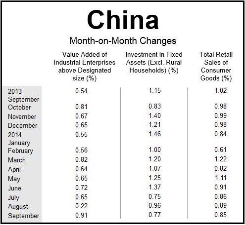China Q3 2014 Results