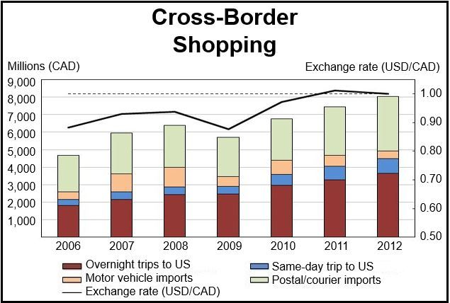 Cross-border shopping Canada and US