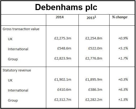 Debenhams Financial Results 2014