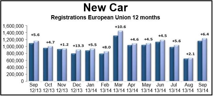 forecasting and new car registrations Forecasting and new car registrations topics: forecasting forecasting of a new product is a very important and difficult task for developers.