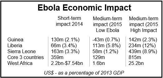 Ebola Economic Impact World Bank