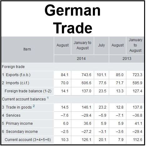 German exports and imports