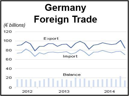 German International Trade and Balance
