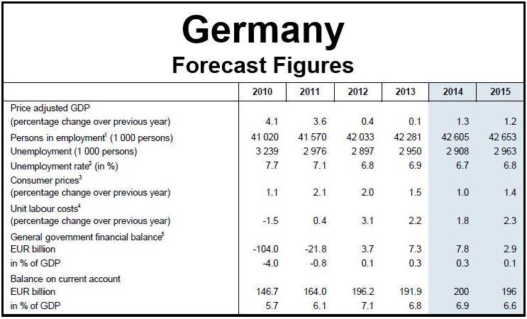 Germany key forecast figures