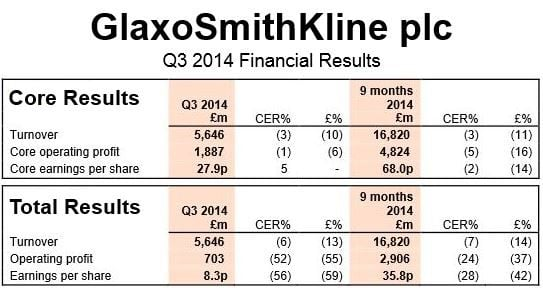 GlaxoSmithKline Financials Q3