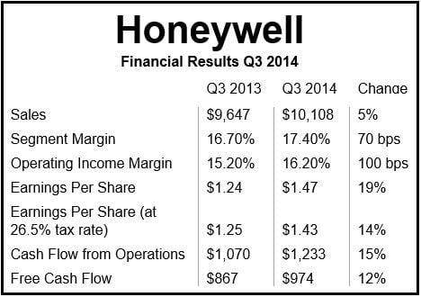 Honeywell Financials Q3 2014