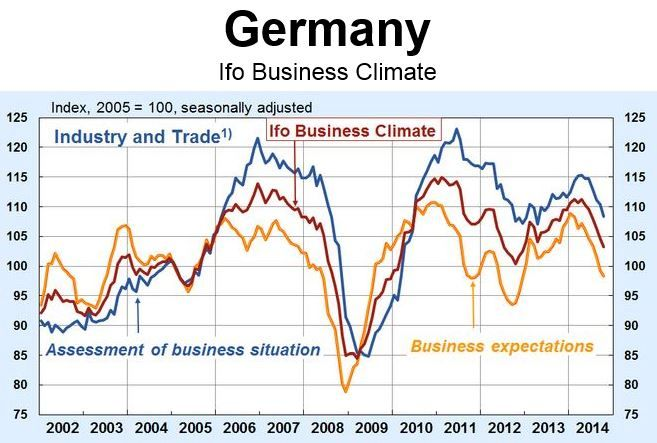 Ifo German Index