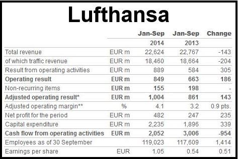 Lufthansa Q3 2014