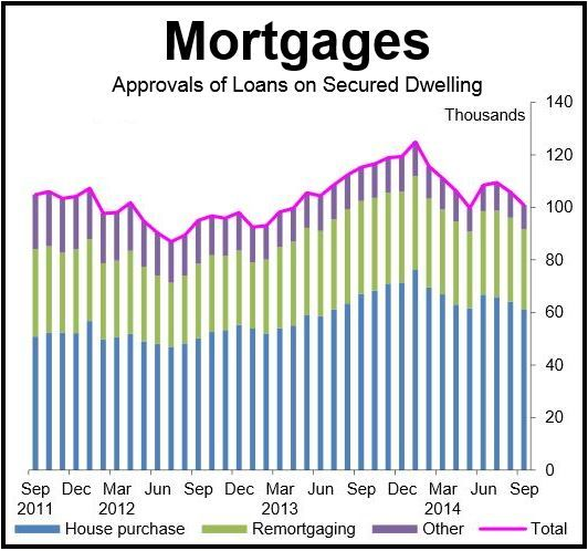 Mortgage Approvals UK