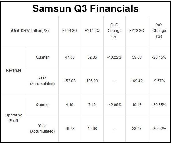 Samsung Q3 Guidance