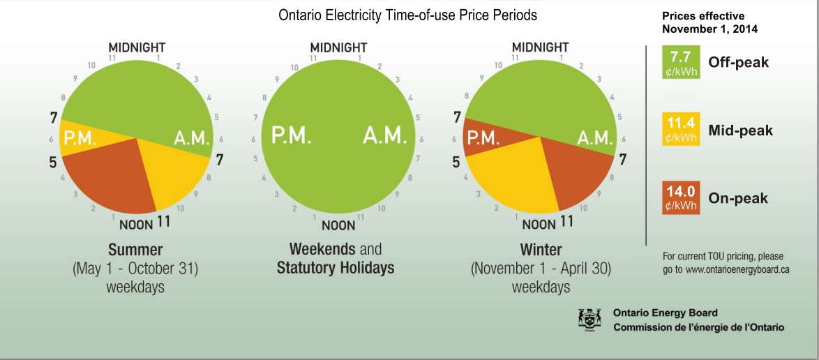 Electricity Prices Ontario