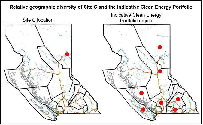 Site C vs Clean Energy