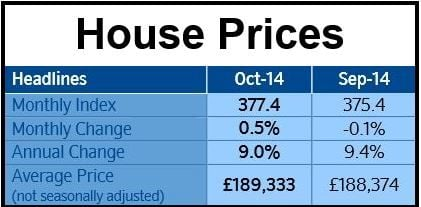 UK House Prices Nationwide October.