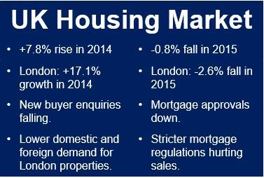 UK Housing Market