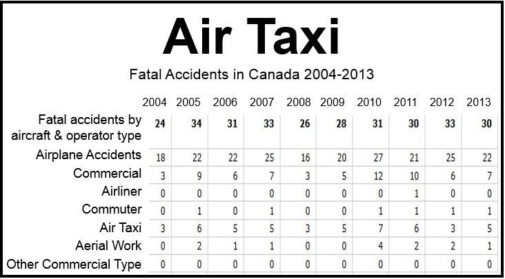 Air Taxi Fatalities