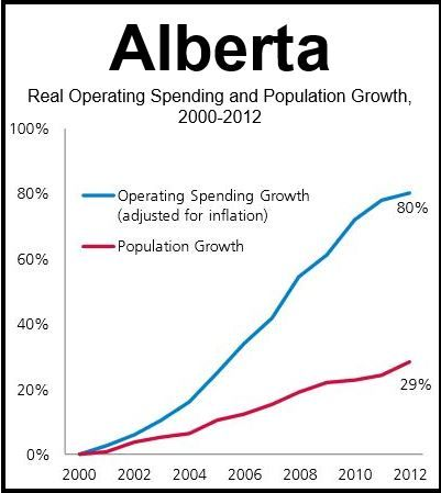 Alberta Municipality Spending