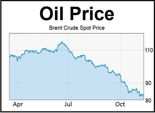 Brent Crude Oil Spot Price