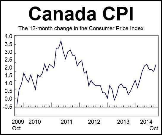Canada CPI October 2014