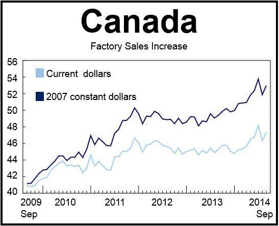 Canada Facory Sales Sep 2014