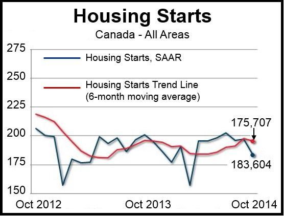 Canada October Housing Starts