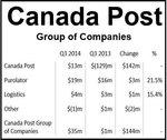 Canada Post turns $129m loss into $13m profit