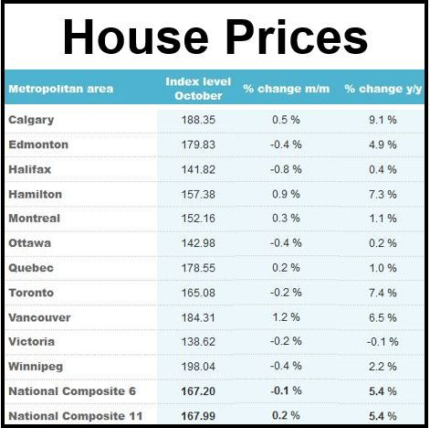 Canada Home Resale Prices