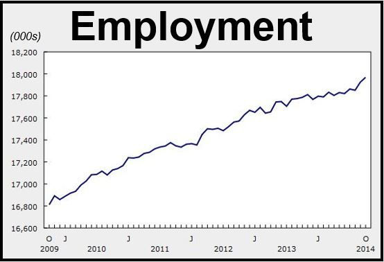 Canadian Employment