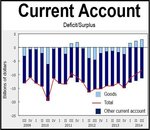 Canada's current account deficit smallest in six years