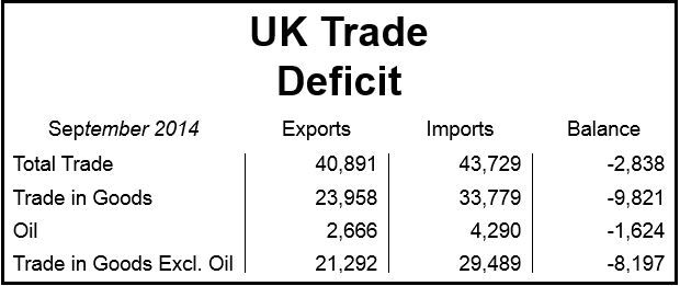 UK Trade Deficit